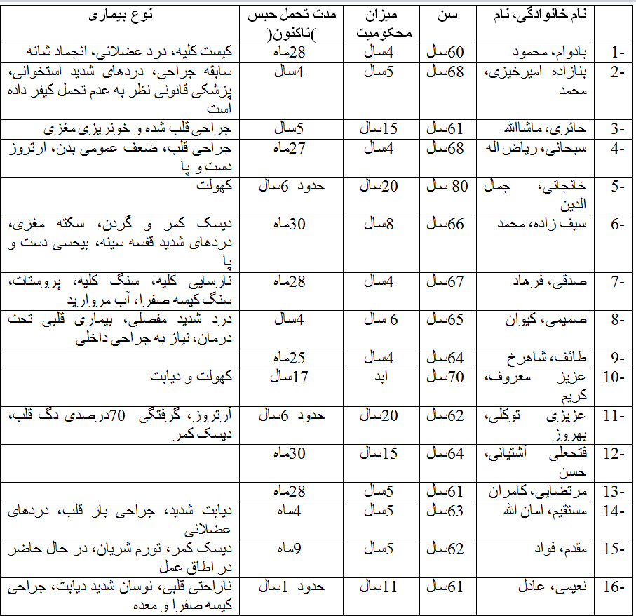 list_zendaanian_bimaar