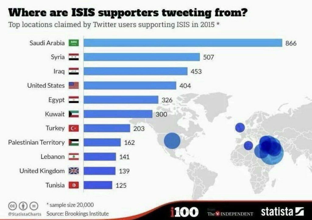 Daesh_Tweeters